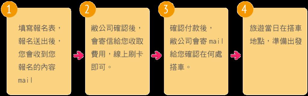 九州摘柿子體驗報名流程