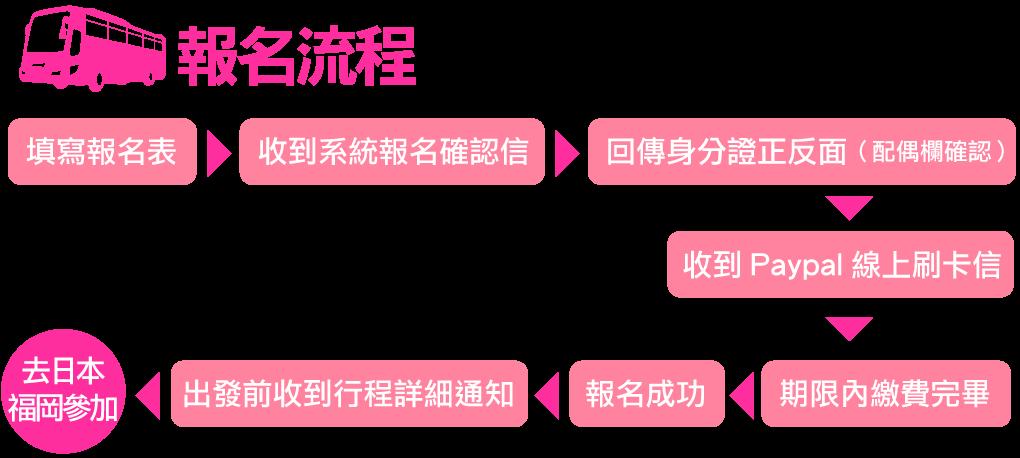 台日恋愛巴士報名流程